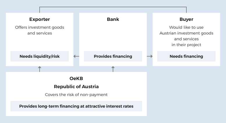 OeKB handles export guarantees on behalf of the Republic of Austria. Which makes it possible to take over most of the exporters and banks risks from the exporter and the bank. In addition, OeKB offers to commercial banks access to low-cost financing, which they can further offer to exporters.