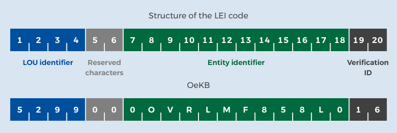 LEI code scheme and concrete example of an OeKB LEI